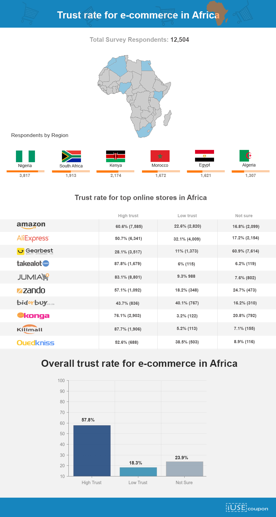 eCommerce trust levels in Africa main1