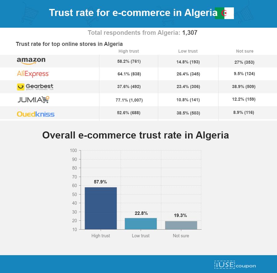 eCommerce trust levels in algeria