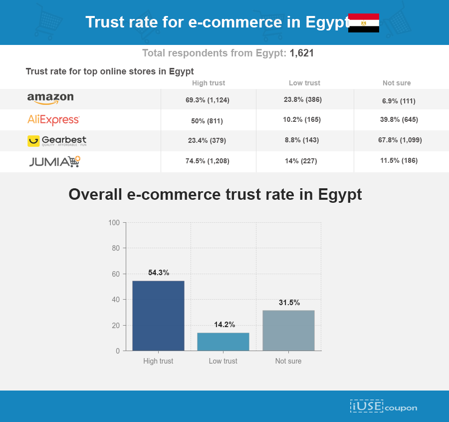 eCommerce trust levels in egyp