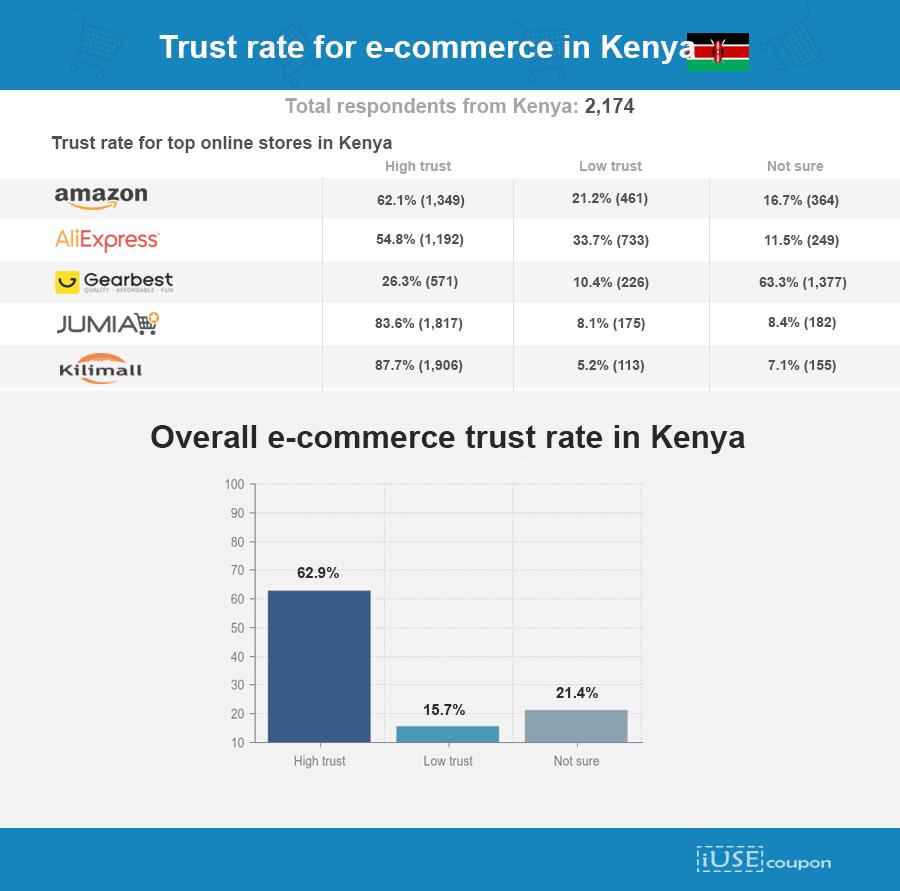 eCommerce trust levels in kenya