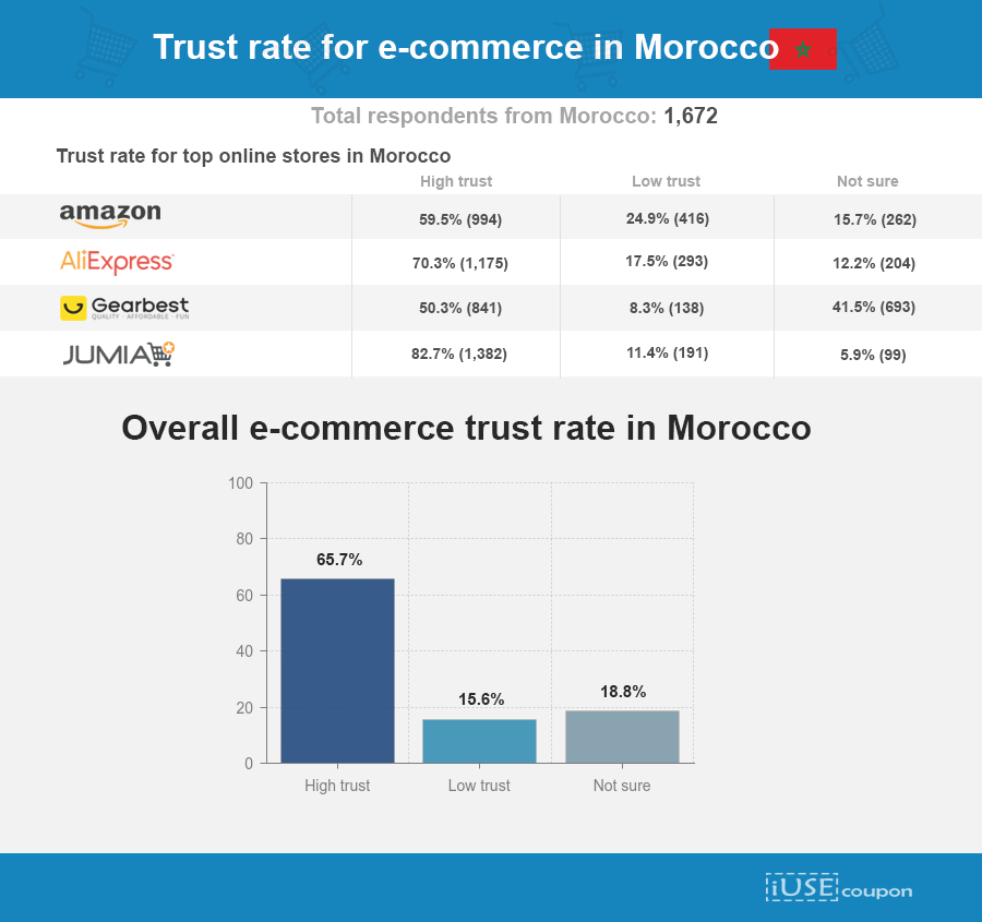 eCommerce trust levels in morocco