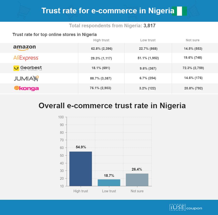 eCommerce trust levels in nigeria1