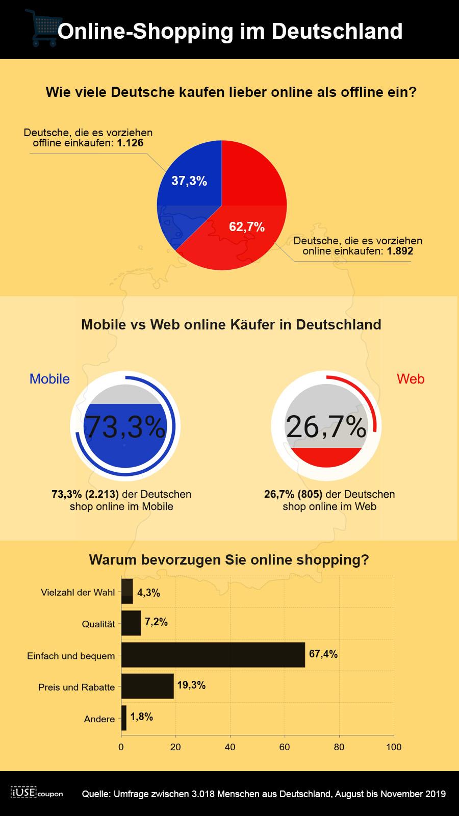 Online-Shopping im Deutschland
