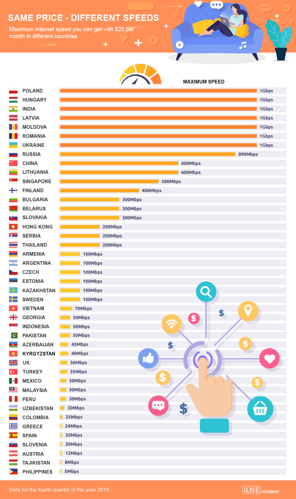 internet speed per country for $20