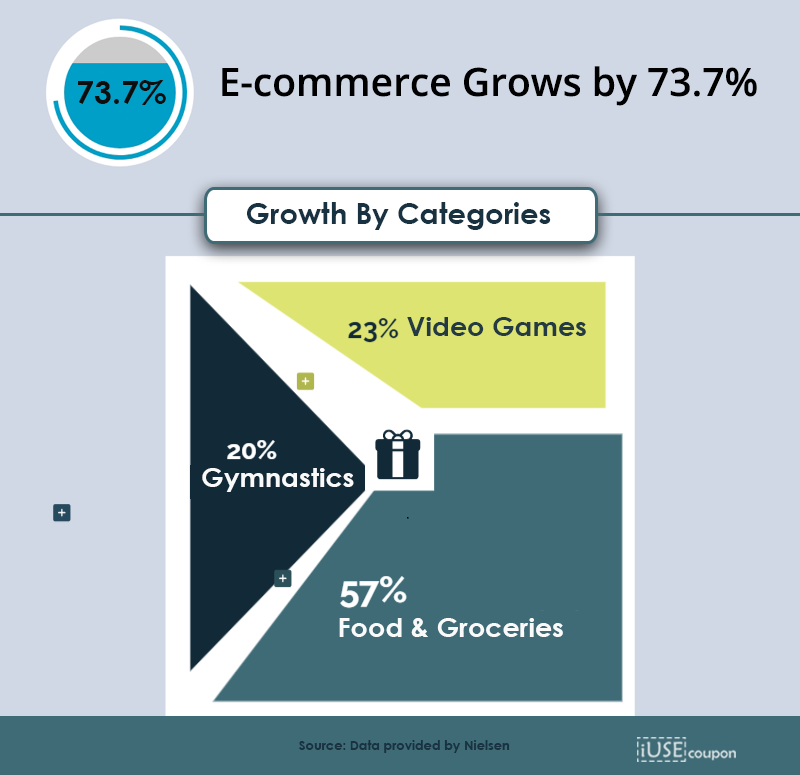 ecommerce growth due to coronavirus by 73